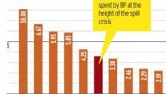 BP in top 10 adverteerders op Google