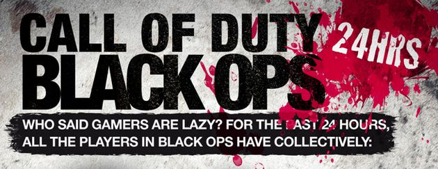 Call of Duty: Black Ops in 24 uur [infographic]