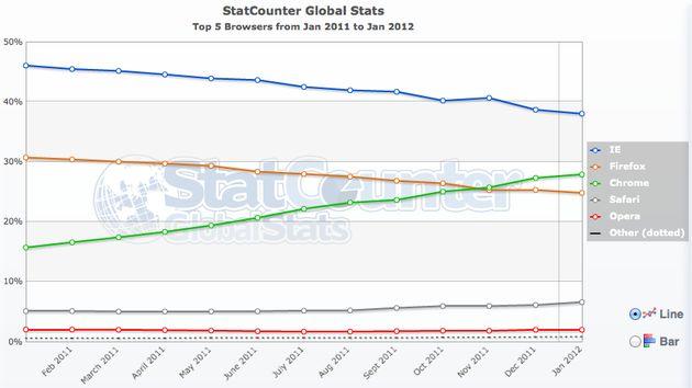 Chrome browser haalt dit jaar nog Microsoft IE in
