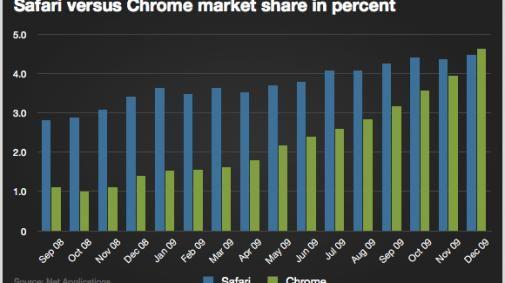 Chrome is Safari voorbij
