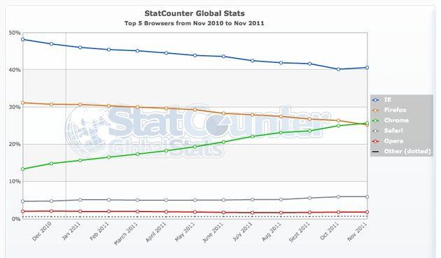 Chrome is wereldwijd Firefox voorbij