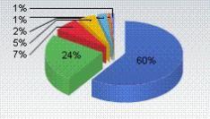 Chrome, Safari en Opera winnen marktaandeel