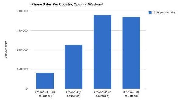 Cijfers verblinden, verkoopcijfers iPhone 5 vallen wel degelijk tegen