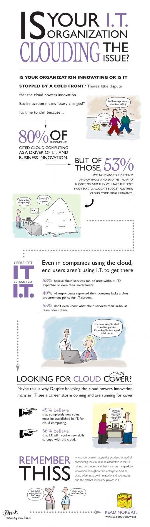 Cloud-Infotoon
