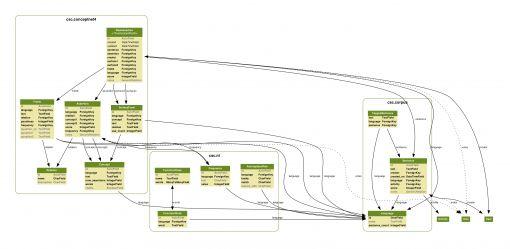 conceptnet