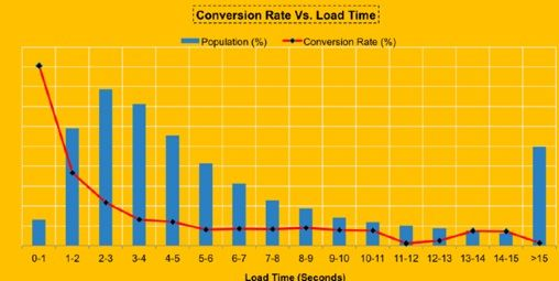 conversion rate vs loading time
