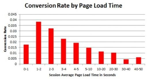 conversion rate vs loading time2