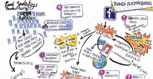 Creativity Forum : Randi Zuckerberg by @Wilg
