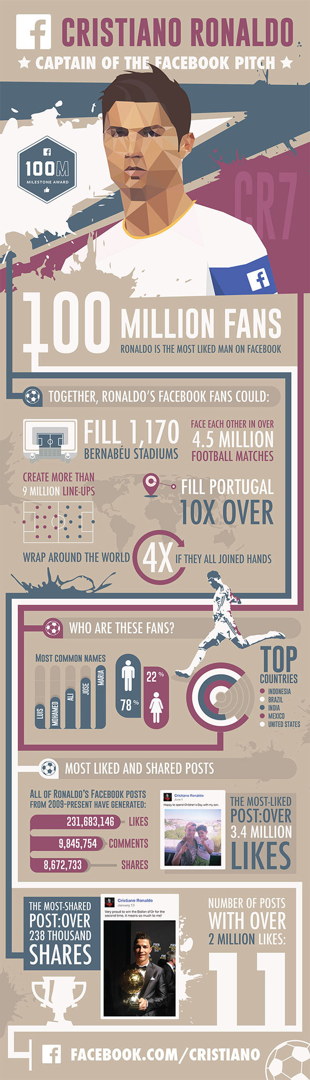 Cristiano_Ronaldo_Infographic_facebook
