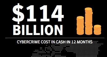 Cybercriminaliteit kost Nederland €249,5 miljoen