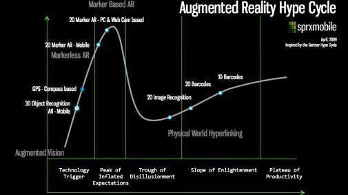 De Augmented Reality Hype Cycle, we zijn er nog lang niet