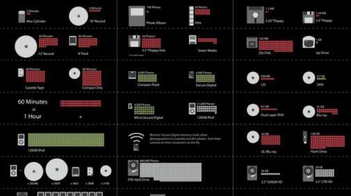 De evolutie van opslagcapaciteit