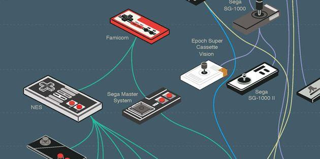 De evolutie van video game controllers [infographic]