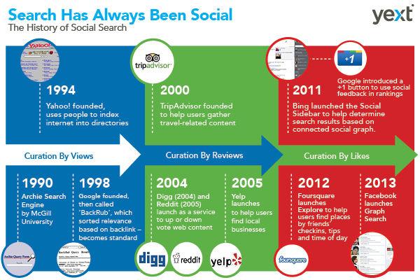 De geschiedenis van social search (1990-2013) [Infographic]
