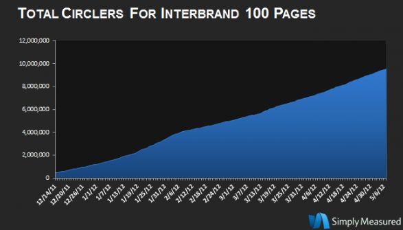 De groei van Google+ Brand Pages zet ook na 6 maanden gewoon door