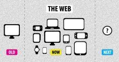 De onontkoombaarheid van responsive e-mail design