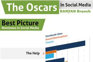 De Oscar winnaars volgens Facebook en Twitter [infographic]