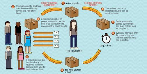 De pro's en contra's van Group-Buying [Infographic]