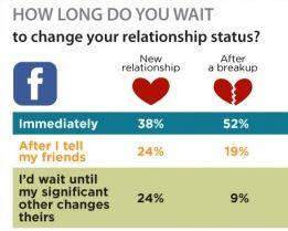 De relatiestatus update [Infographic]