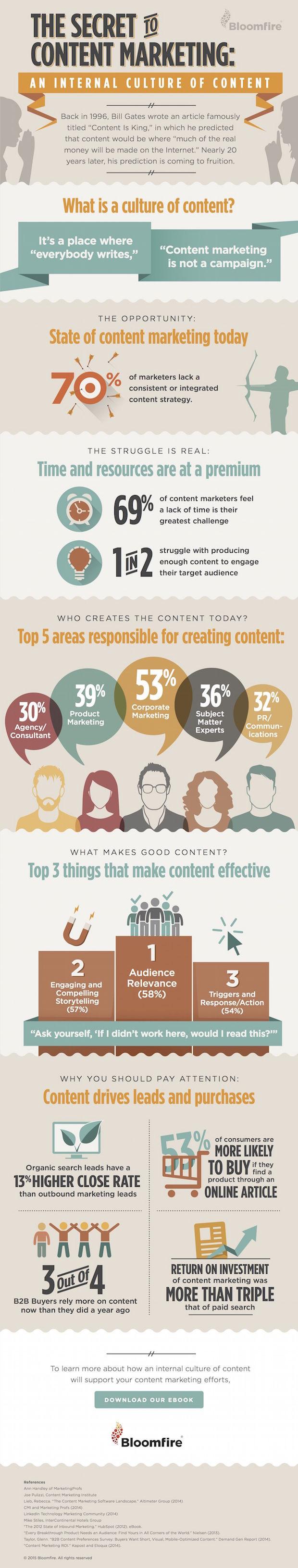 de tien geheimen van content marketing