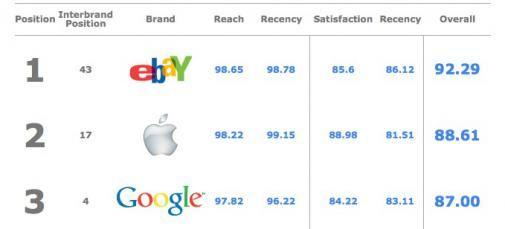 De top 50 meest sociale merken