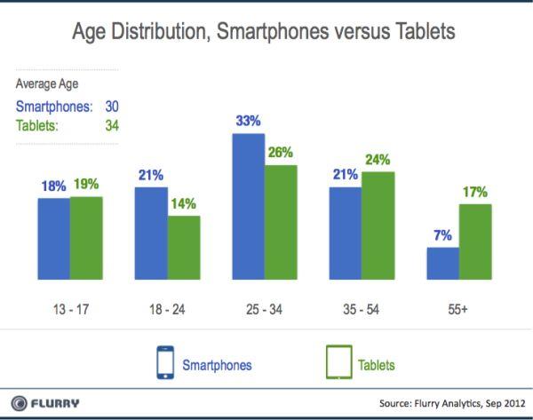 De verschillen in gebruik tussen tablets en smartphones