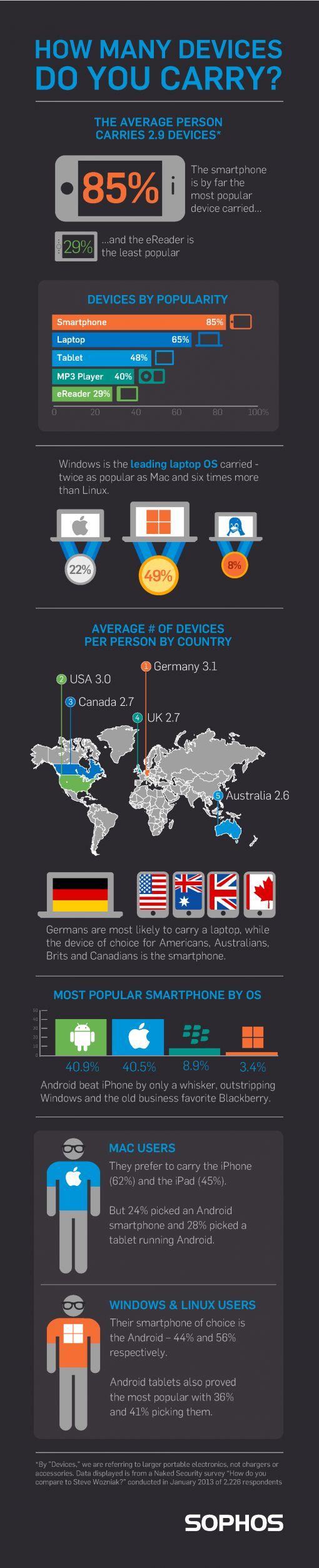 device-infographic