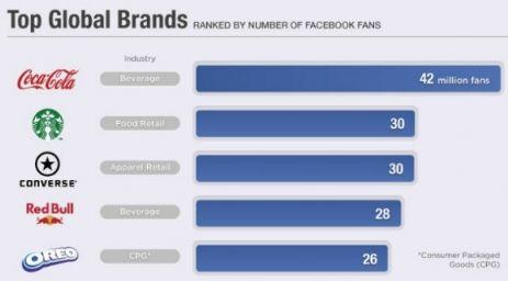 Deze merken hebben de meeste engagement op Facebook [Infographic]