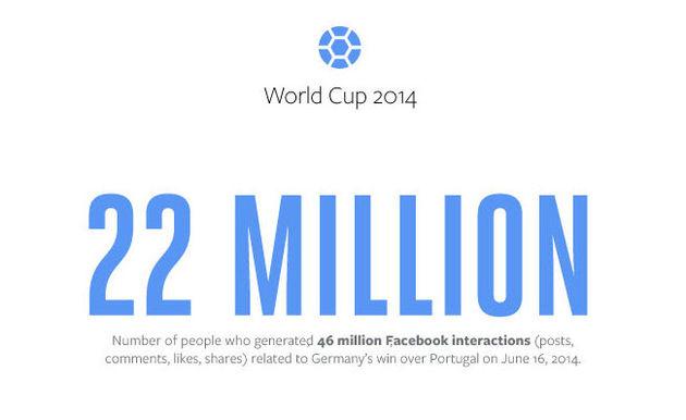 Duitsland - Portugal goed voor 46 miljoen gerelateerde Facebook-conversaties