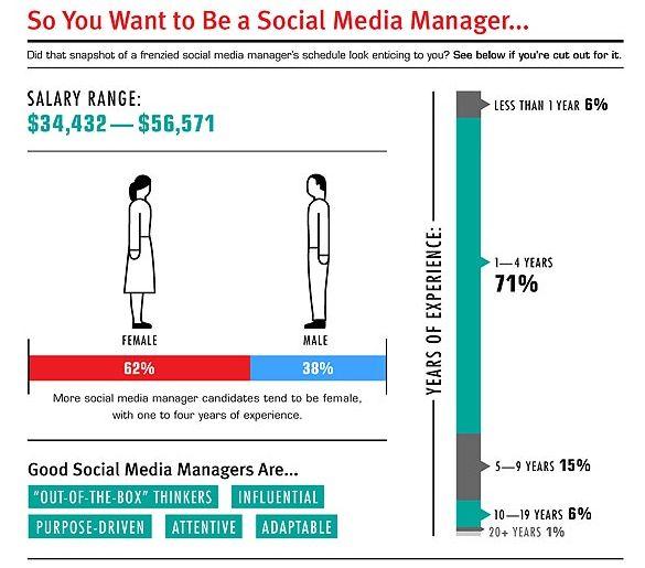 Een dag uit het leven van een Social Media Manager [Infographic]