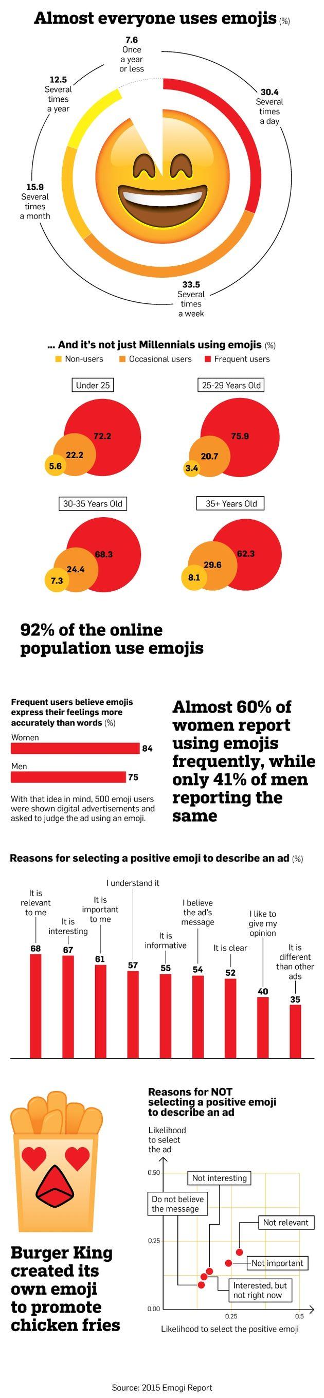 Emoji gebruik in 2015