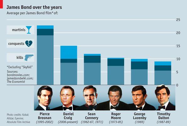 En wij maar denken dat alle James Bond films op elkaar lijken