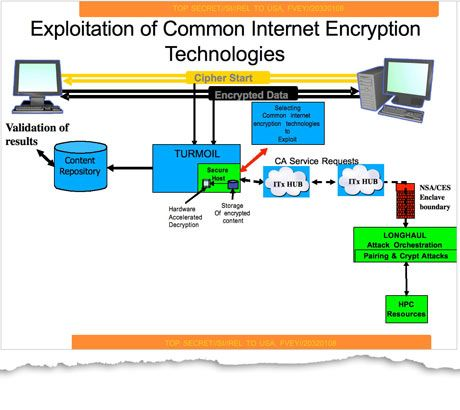 encrypty manipulatie NSA