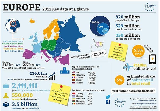 Europese e-commerce groeit in 2012 met 19% naar €312 miljard