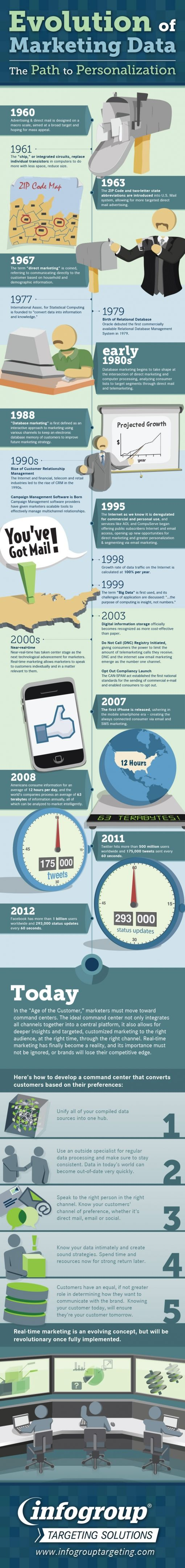 evolution-marketing-data