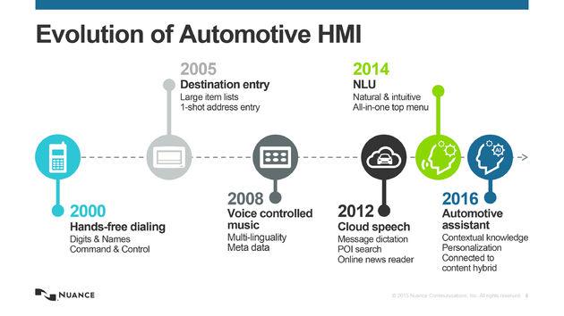 Evolution of Auto HMI