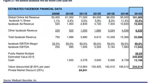 Facebook $234 miljard waard in 2015