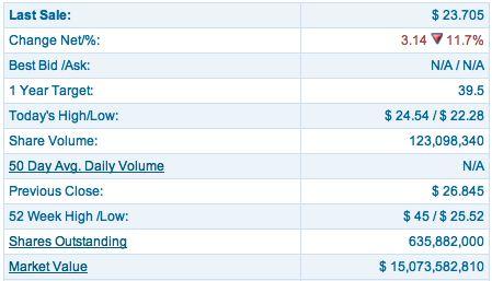 Facebook aandeel inmiddels 40% minder waard dan bij beursintroductie