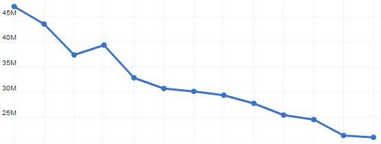 Facebook behoudt voorsprong bezoekersaantallen in 2011