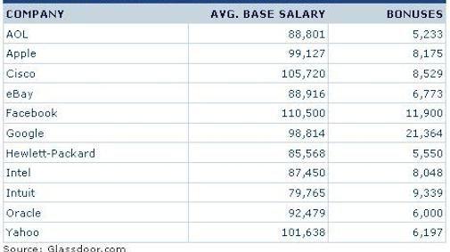 Facebook betaalt de beste salarissen