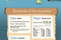 Facebook Economy [Infographic]