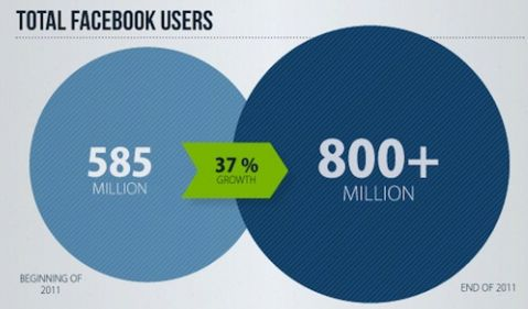 Facebook groeide 7 gebruikers per seconde in 2011 [Infographic]