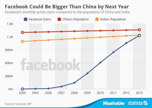 facebook-india-china