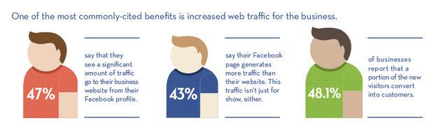 Facebook is business voor kleine bedrijven [Infographic]