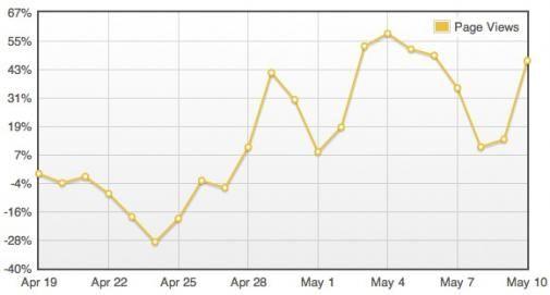 Facebook 'Like' vergroot referral traffic naar blogs