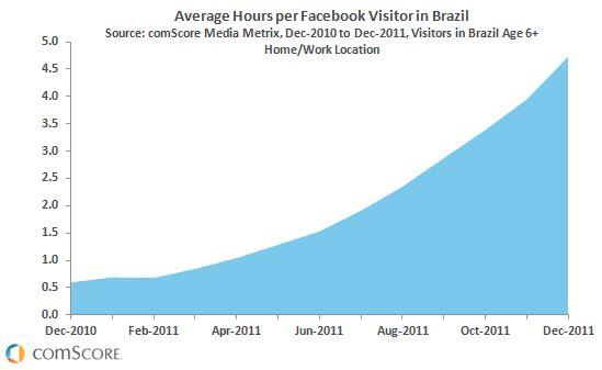 Facebook nu ook marktleider in Brazilië