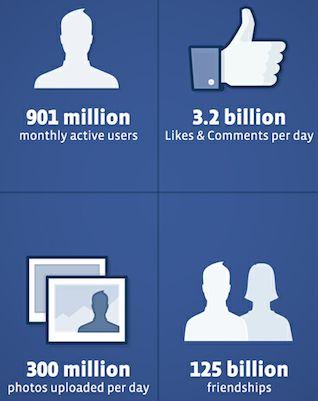 Facebook's aangepaste S-1: 901 miljoen maandelijks actieve gebruikers