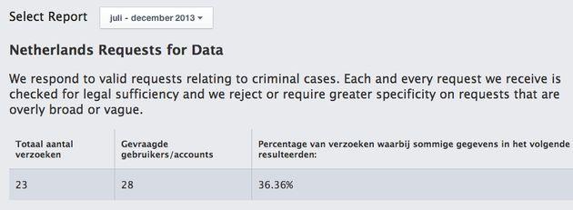 Facebook's tweede Global Government Requests Report