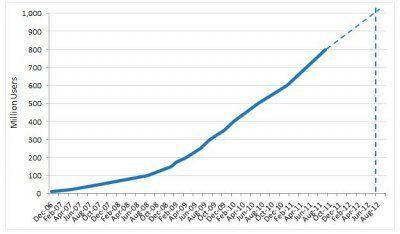 Facebook staat op het punt de 1 miljard gebruikers aan te tikken
