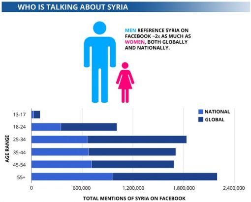 facebook Syrië